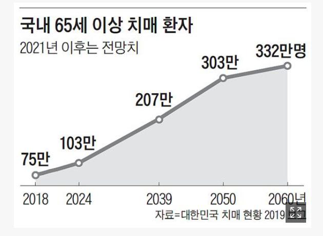 20210609_치매환자현황.png